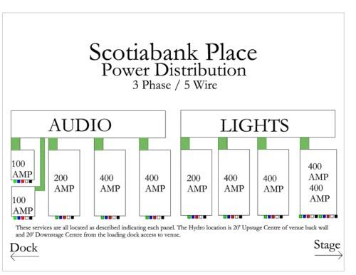 ScotiabankPlacePowerDiagram.pdf